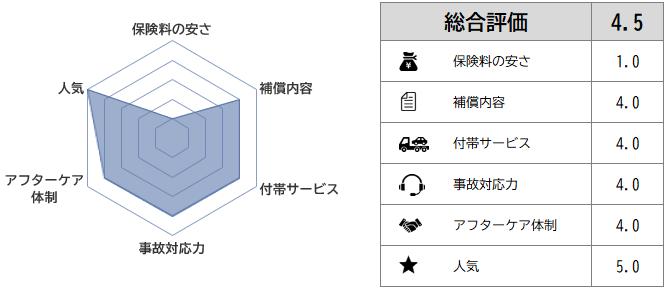 [東京海上日動]保険料の安さ1/補償内容4/付帯サービス4/事故対応力4/アフターケア体制4/人気5