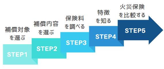 賢く火災保険を選ぶための5ステップ