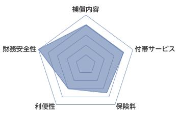 三井住友海上の火災保険評価