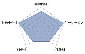 損保ジャパンの火災保険評価